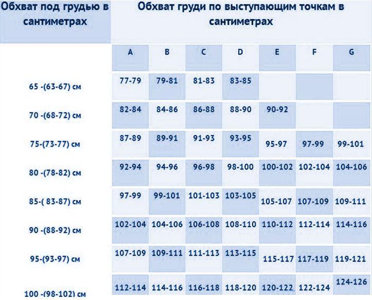 таблица российских мерок груди и размеров